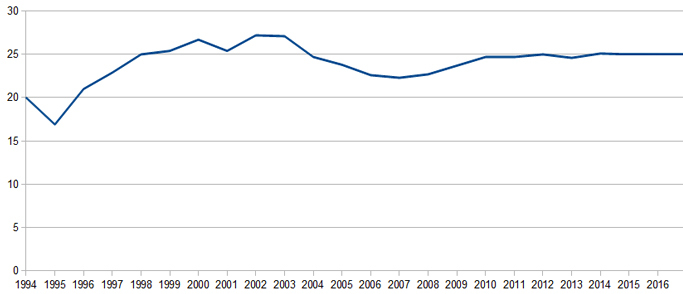 South Africa unemployment rate 1994-2016