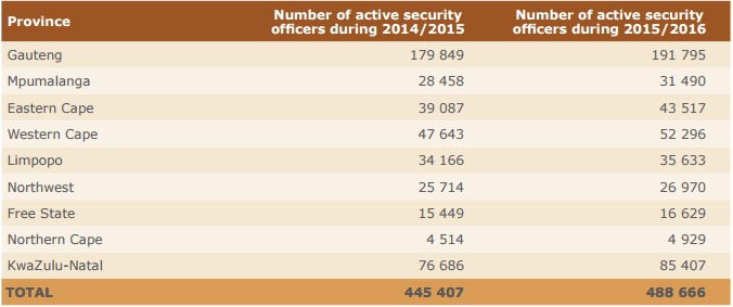 Comparison of active security officers