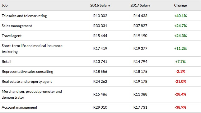 Sales job salaries South Africa