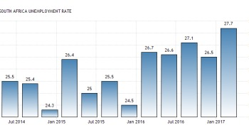 South Africa unemployment rate mini